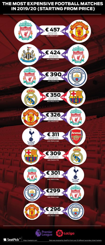 The most expensive matches in Europe in the 2019/20 season