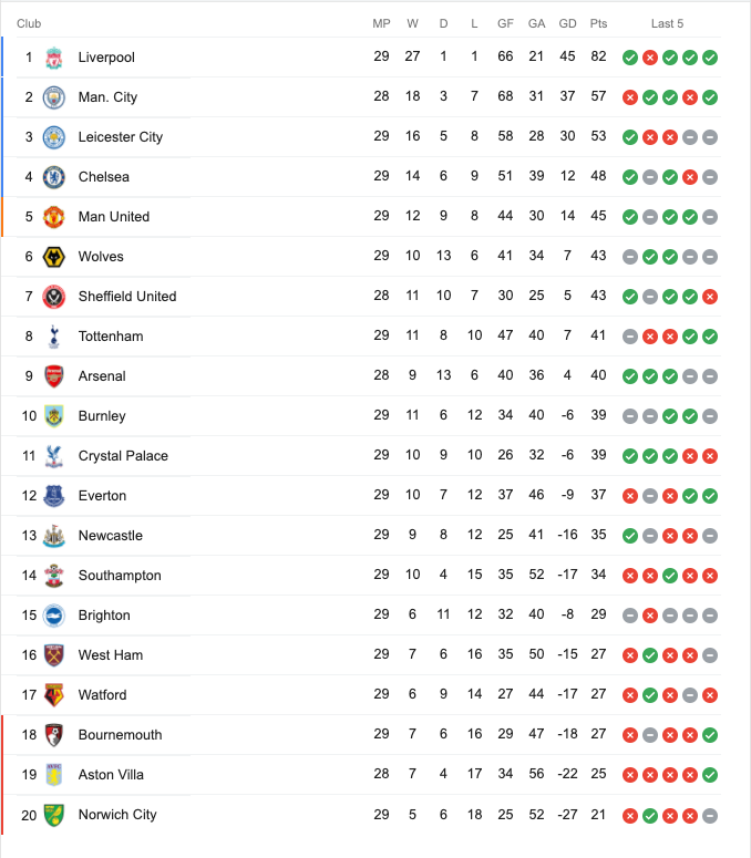 Premier League Current Table Standing - seatpick